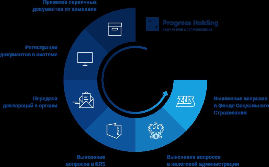Бухгалтерские услуги и бухгалтерское обслуживание в Польше